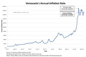 annual-inflation-venezuela