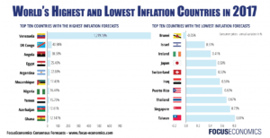 world inflation rates 2017
