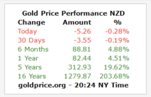 Gold has appreciated an average of 13.06% per year over 16 years