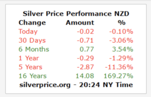 Silver has appreciated an average of 10.74% per year over 16 years