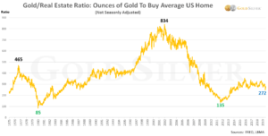 gold-real-estate-ratio-2019